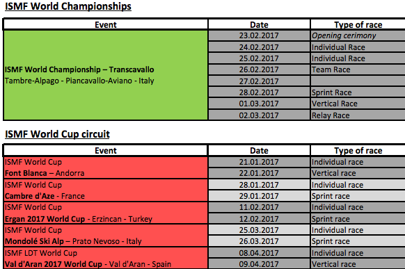 ISMF World Championships 2016-17